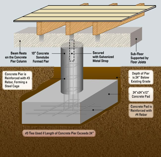 Pier and beam foundation repair for oakland and san francisco for How to build a post and pier foundation