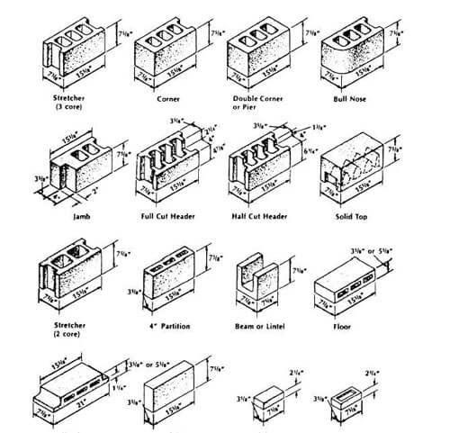 Cinder Block Dimensions For Oakland And San Francisco