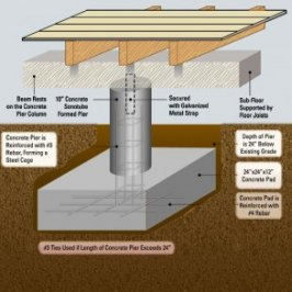 Pier and Beam Foundation Repair Archives - Montclair Construction
